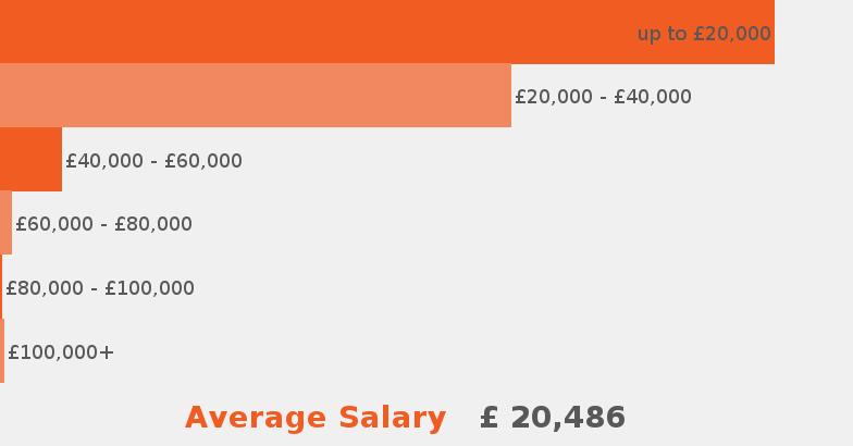 Hospitality Catering Jobs Jobisjob United Kingdom