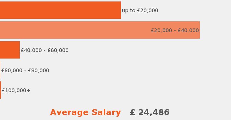 Company Travail Employment Group Limited - JobisJob United Kingdom