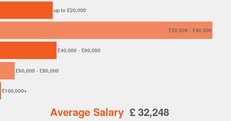 salaries according to our data this is the average salary range