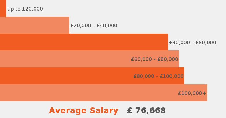 Architect job description jobisjob united kingdom for Average landscape architect salary