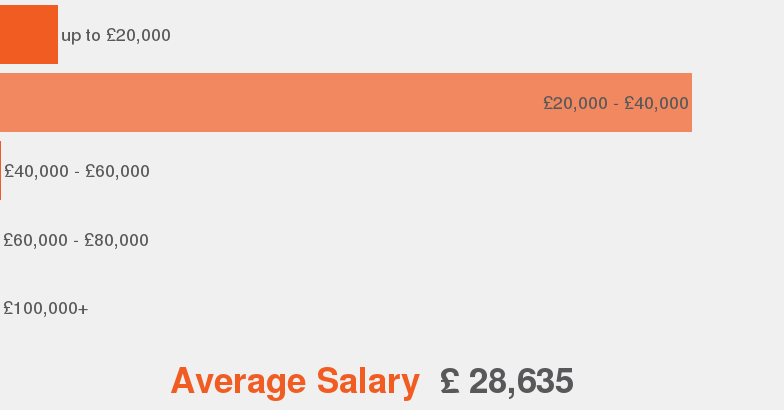 salary range for underwriting assistant