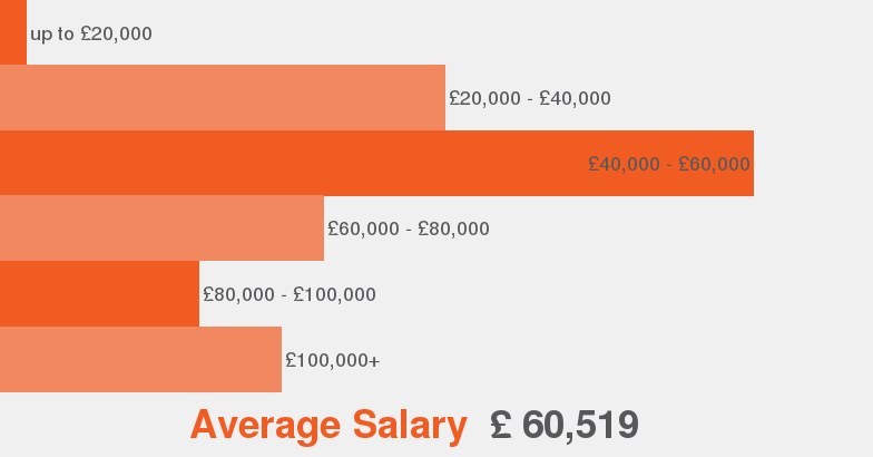 Business Analyst Job Description Jobisjob United Kingdom