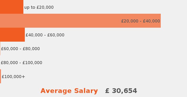 carpenter salary uk 1