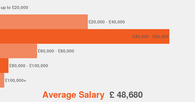 Average Car Sales Salary Uk