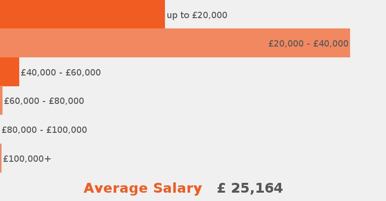 sales advisor job description   jobisjob united kingdomsalaries according to our data this is the average salary range offered for  s advisor