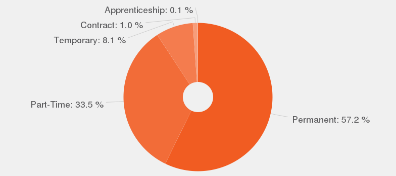 shop assistant job description   jobisjob united kingdomjob types according to our data  in percentages  these are the top job types available for shop assistant
