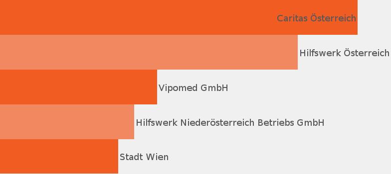 Schön Probe Lebenslauf Krankenschwester Der öffentlichen Gesundheit ...