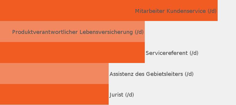 Unternehmen Oberosterreichische Versicherung Ag Jobisjob Osterreich