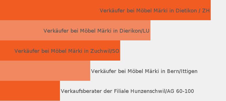 Unternehmen Möbel Märki Handels Ag Jobisjob Schweiz