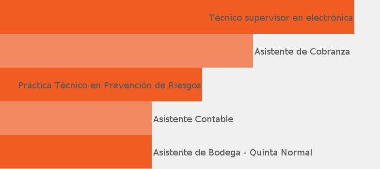 6a7bcf37f Empresa Bash Administración Ltda - JobisJob Chile