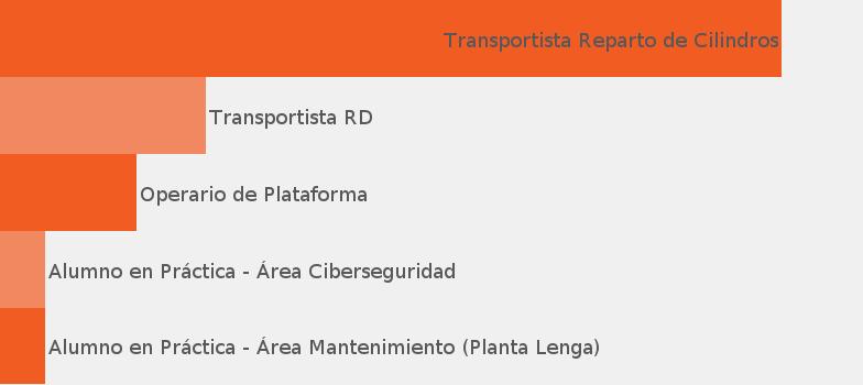 50066814e Empresa Empresas Lipigas S.A. - JobisJob Chile
