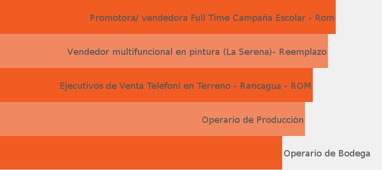 908b067c7 Empresa Grupo Tawa - JobisJob Chile