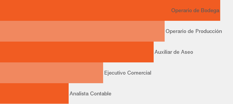 73d86b08a Tipo de empleo Según nuestros datos, por volumen de ofertas, estos son los  empleos más demandados en Región Metropolitana de Santiago.