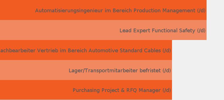 Unternehmen Leoni Ag - JobisJob Deutschland