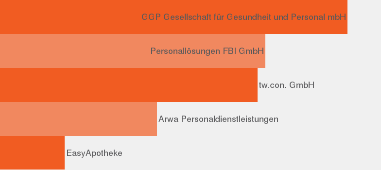 Apotheker Jobprofil - JobisJob Deutschland