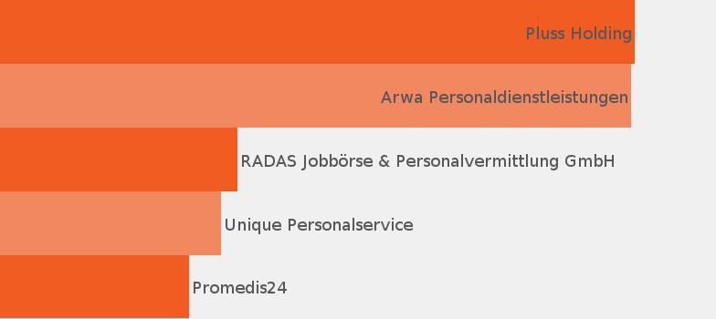Assistent Jobprofil - JobisJob Deutschland