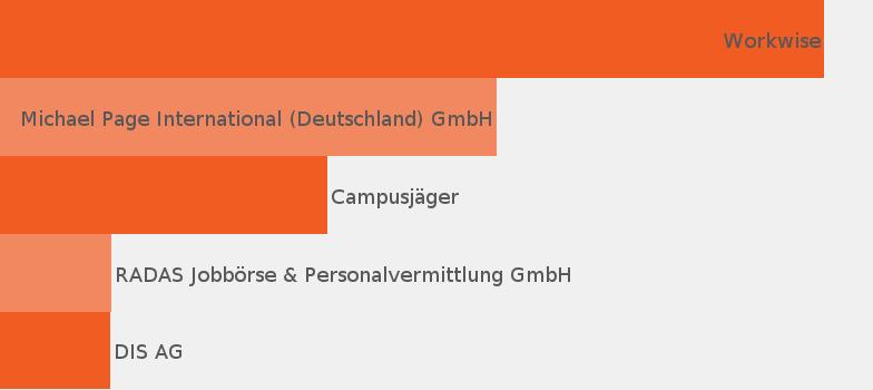 Key Account Manager Jobprofil Jobisjob Deutschland