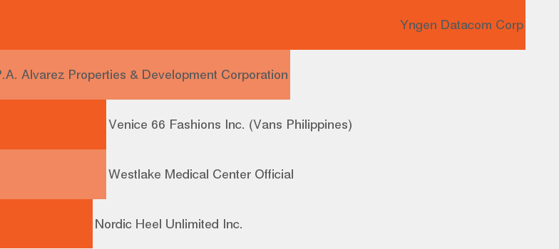 d89127832b9320 Find jobs in San Pedro - JobisJob Philippines