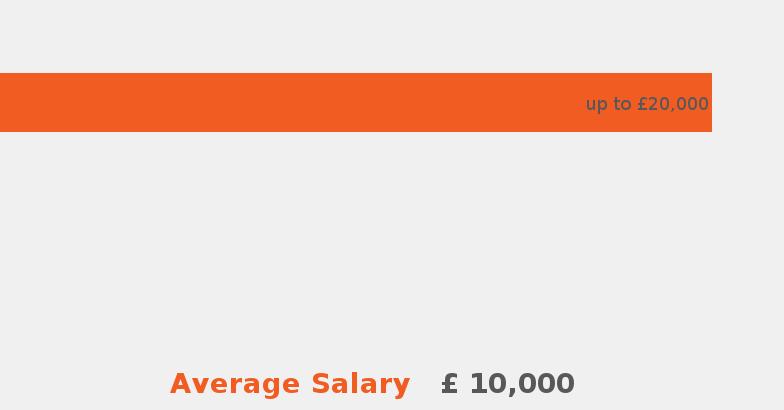 Average Salary For Food Service Supervisor