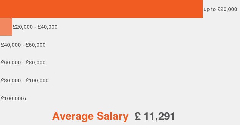 Salaries According To Our Data This Is The Average Salary Range Offered For Bar Staff