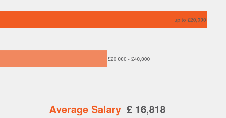 salaries according to our data this is the average salary range offered for beautician - Hairdresser Job Description