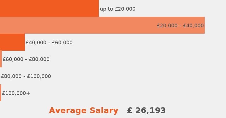 Chef job description - JobisJob United Kingdom