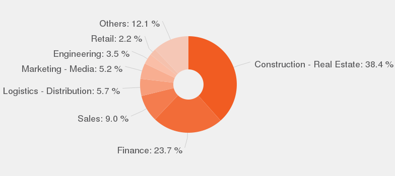Categories According To Our Data, By Number Of Offers, These Are The Most  Popular Categories For Commercial Manager.