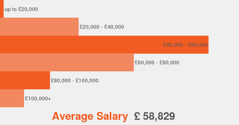 Salaries According To Our Data This Is The Average Salary Range Offered For Commercial  Manager.
