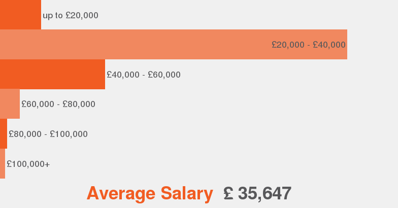 salaries according to our data this is the average salary range offered for copywriter copywriter job description