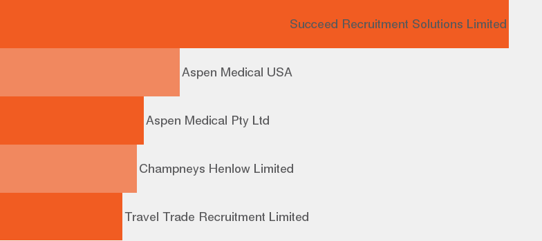 Cruise job description - JobisJob United Kingdom Mobile