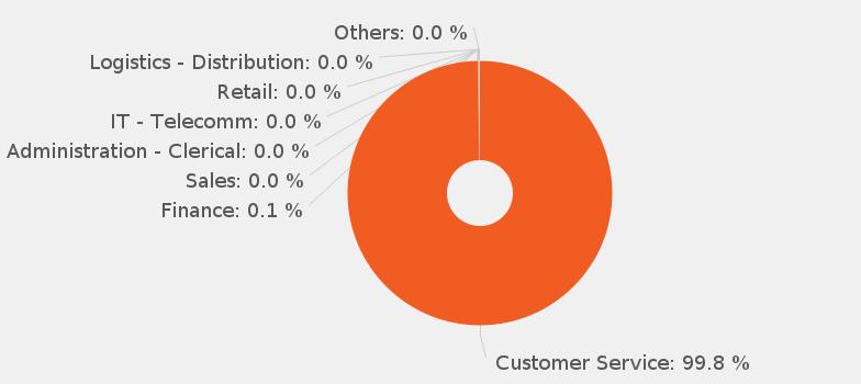 Customer Service Advisor job description JobisJob United Kingdom – Service Writer Job Description