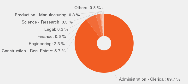 Categories According To Our Data, By Number Of Offers, These Are The Most  Popular Categories For Document Controller.