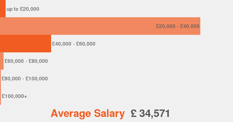 salaries according to our data this is the average salary range offered for events manager