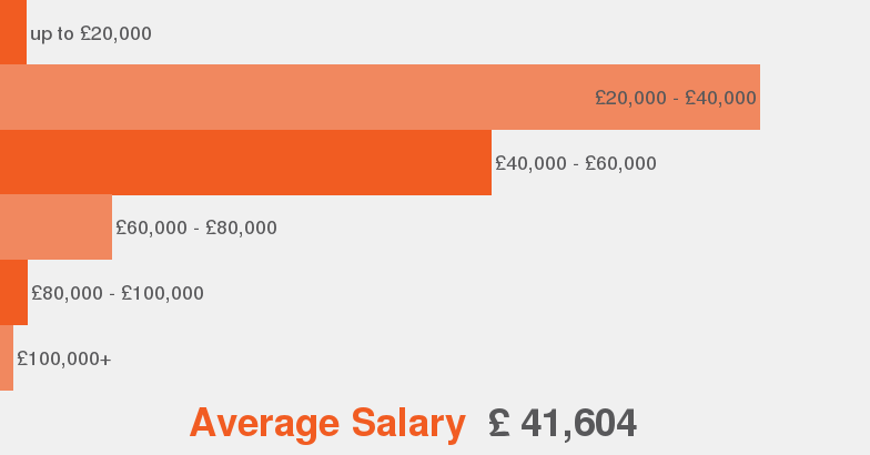 Salaries According To Our Data This Is The Average Salary Range Offered For General  Manager.