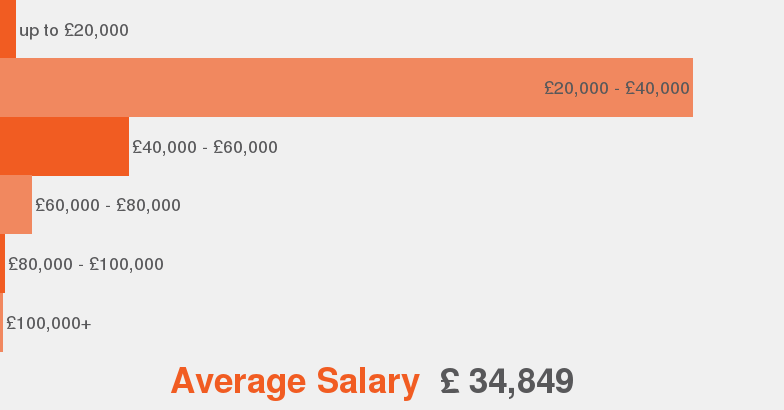 It recruitment consultant job description jobisjob united kingdom salaries according to our data this is the average salary range offered for it recruitment consultant thecheapjerseys Choice Image