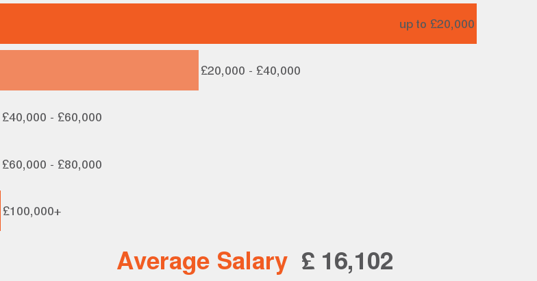 Salaries According To Our Data This Is The Average Salary Range Offered For Nursery Nurse