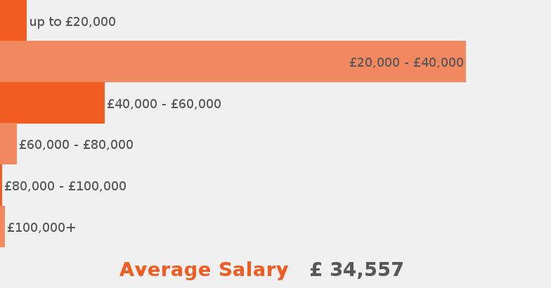 Office manager job description jobisjob united kingdom - Average salary of an office manager ...