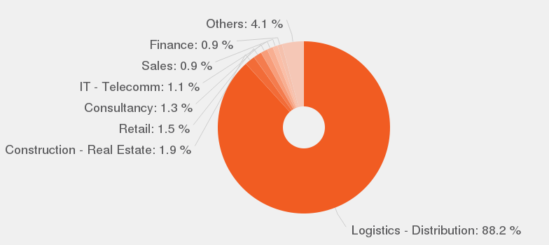 Procurement Manager job description JobisJob United Kingdom – Logistics Manager Job Description