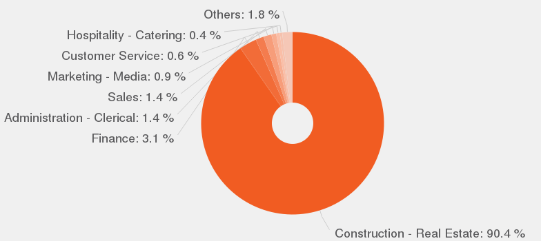 categories according to our data by number of offers these are the most popular categories for property manager real estate property manager job description