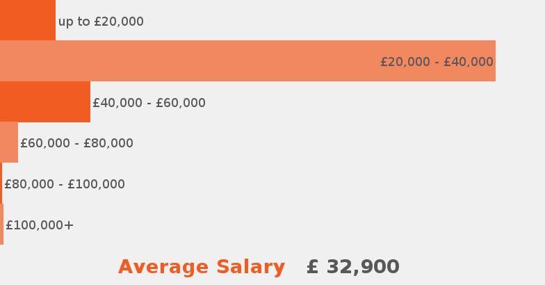 Purchasing Job Description Jobisjob United Kingdom