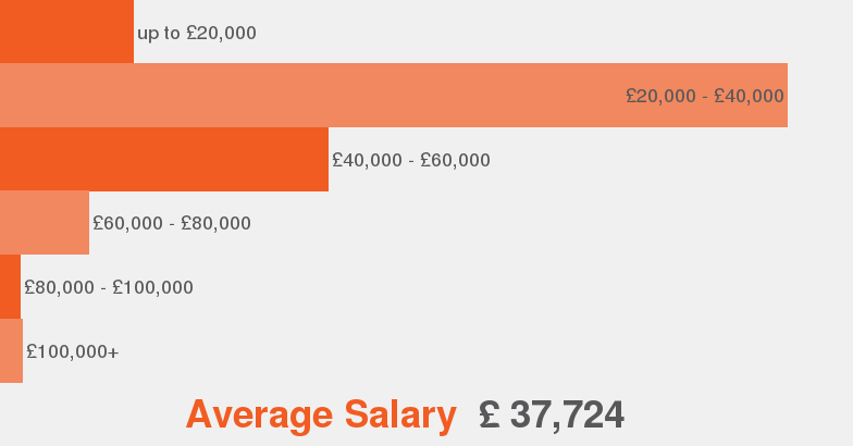 Salaries According To Our Data This Is The Average Salary Range Offered For Quality  Assurance.