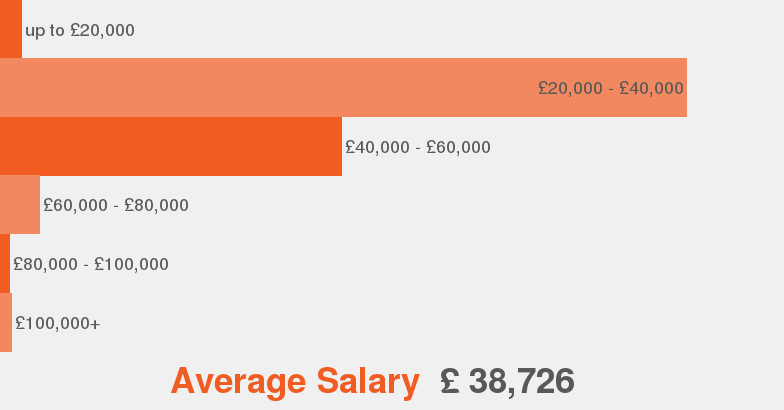 Salaries According To Our Data This Is The Average Salary Range Offered For Quality  Engineer.
