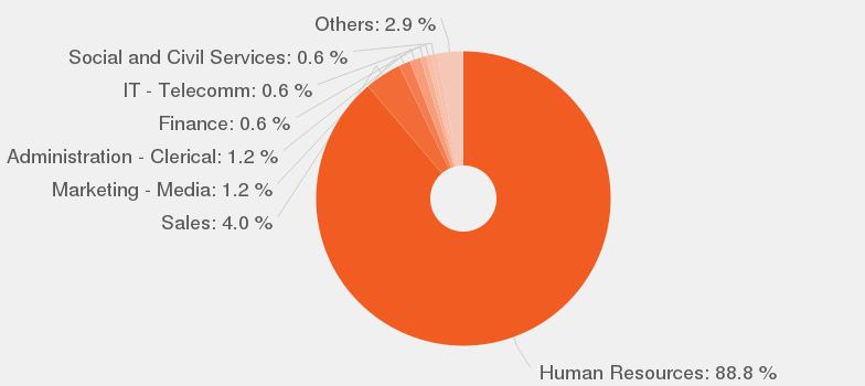 Categories According To Our Data, By Number Of Offers, These Are The Most  Popular Categories For Recruiter.