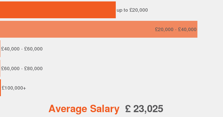 salaries according to our data this is the average salary range offered for recruitment administrator - Job Description For Benefits Administrator