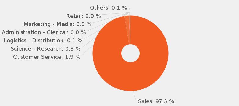 Sales Representative job description JobisJob United Kingdom – Sales Representative Job Description