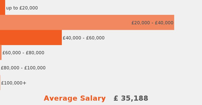 Secondary School Teacher job description - JobisJob United Kingdom