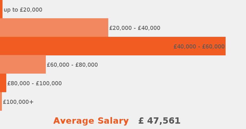 Senior account manager job description jobisjob united kingdom - Average salary of an office manager ...