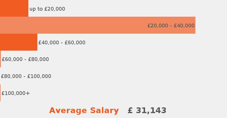 Technician Job Description Jobisjob United Kingdom