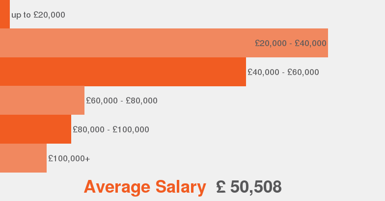 business planning analyst salary