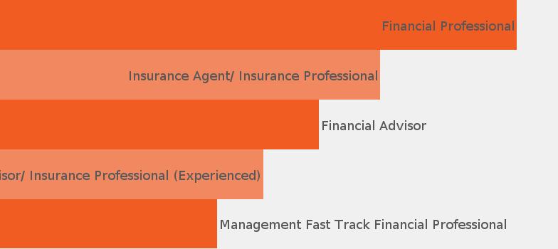 Company New York Life Insurance Company Jobisjob United States